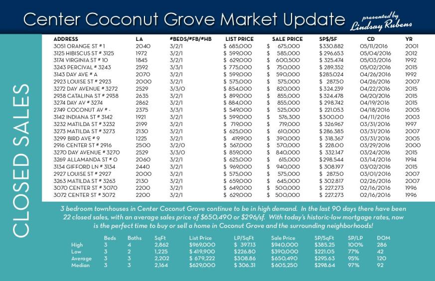Grove Market Update 5-16-16 #1-page-001